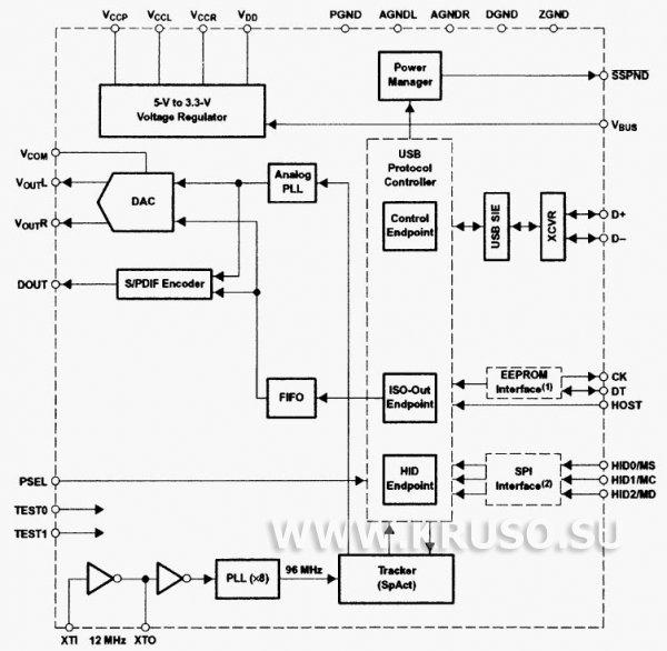 Внешняя звуковая карта на PCM 2705