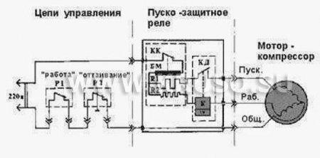 Принципы работы холодильника