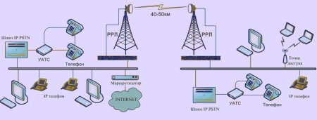Радиорелейные линии связи