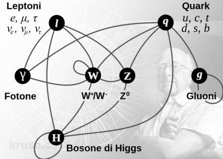 Бозон Хигса