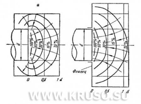 Конструкция, схема и способ функционирования  вентиляционной вытяжки.