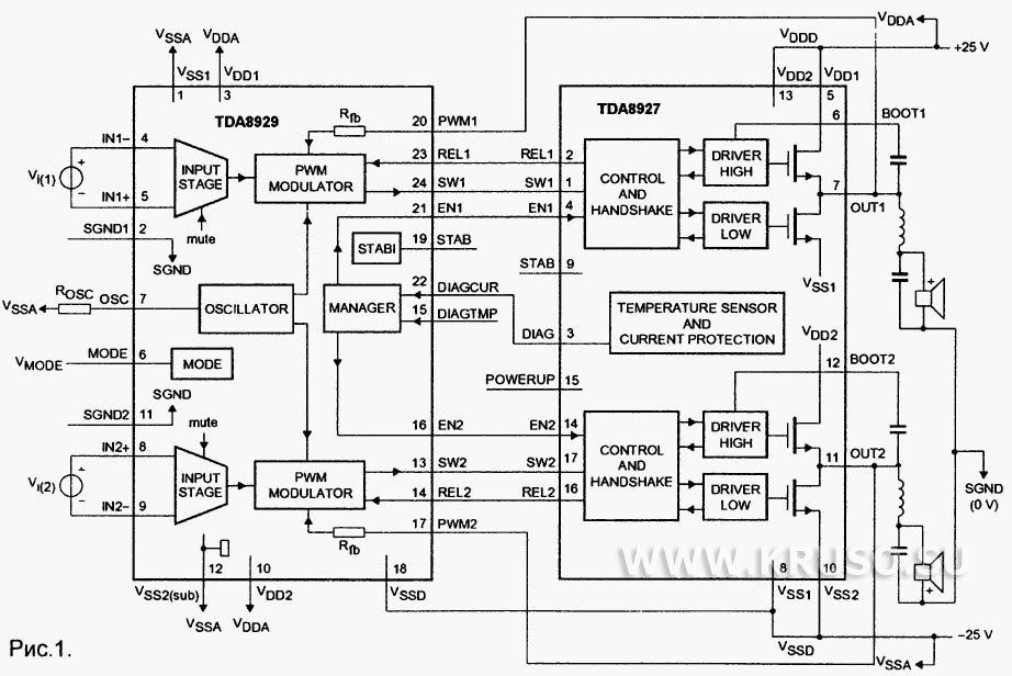 Микросхемы фирмы Philips TDA8927 и TDA8929 предназначены для построения схемы аудиоусилителя D-класса.