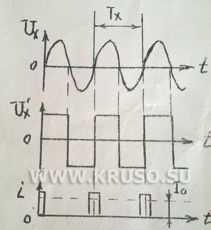 Электронный частотомер